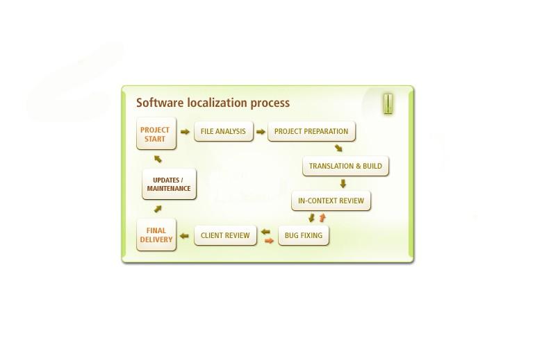 software localization123
